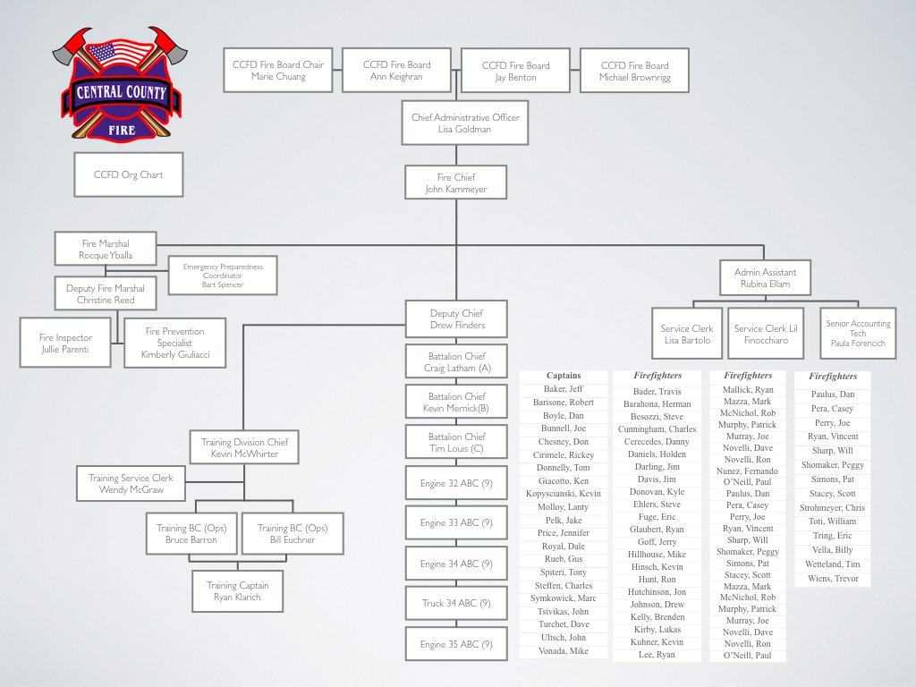 CCFD Organizational Chart