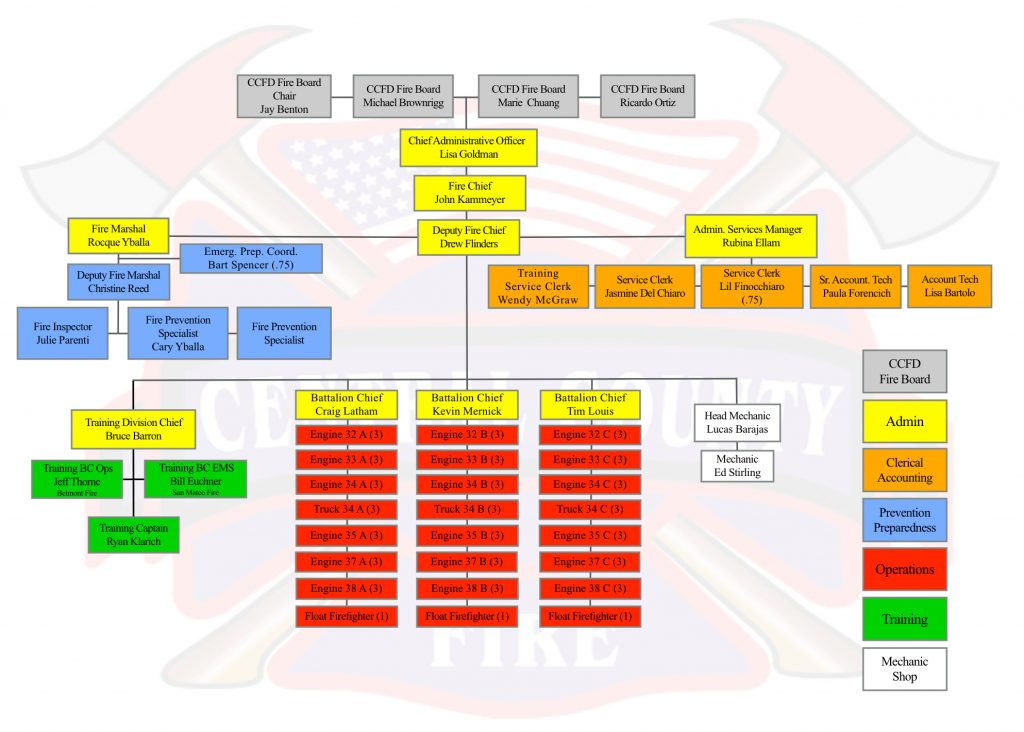 Central County Fire Department Organization Chart